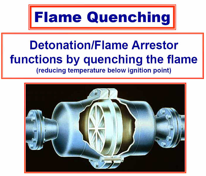 Detonation / Deflagration Flame Arrestors function by quenching the flame -- reducing the temperature below ignition point