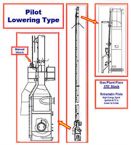 Self-Lowering Flare Pilots - For Critical Applications in Wet, Toxic, Corrosive Atmospheres