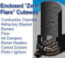 "Enclosed ""Zero Flare"" Cutaway -- smokeless without steam or air blowers -- simple, reliable"