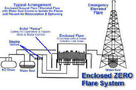 "Schematic of Enclosed ""Zero Flare"" and Emergency only Elevated Flare -- Controls / Staging"
